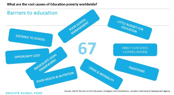 Barriers to Education