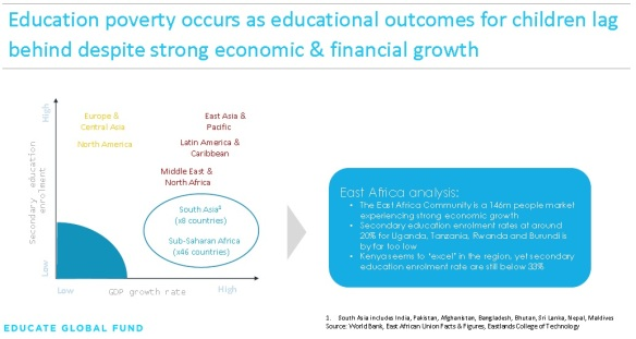 Eduction poverty vs economic growth